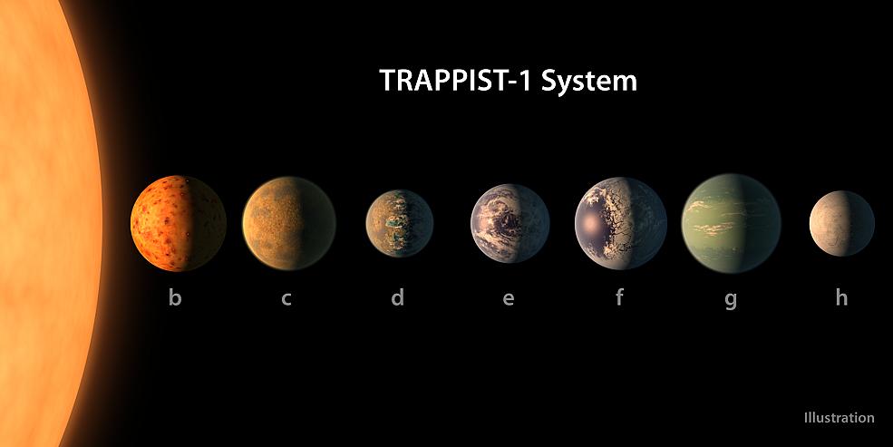 Според наличните данни за масата, размерите и орбитите на планетите, системата TRAPPIST-1  изглежда така. Илюстрация: NASA/JPL-Caltech