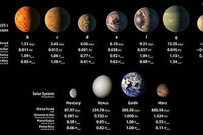 Системата TRAPPIST-1Седемте планети в системата TRAPPIST-1, сравнени по съответните параметри със Земята.