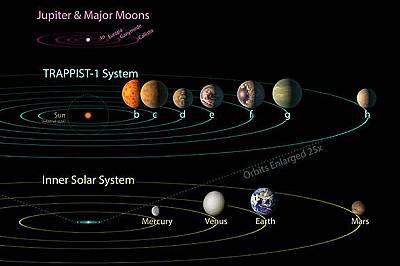 Системата TRAPPIST-1Системата TRAPPIST-1, сравнена със Слънчевата система.